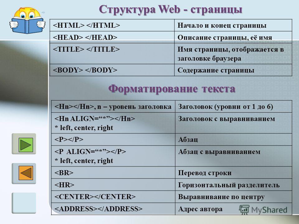 Структура Web - страницы Начало и конец страницы Описание страницы, её имя Имя страницы, отображается в заголовке браузера Содержание страницы Форматирование текста, n – уровень заголовкаЗаголовок (уровни от 1 до 6) * left, center, right Заголовок с