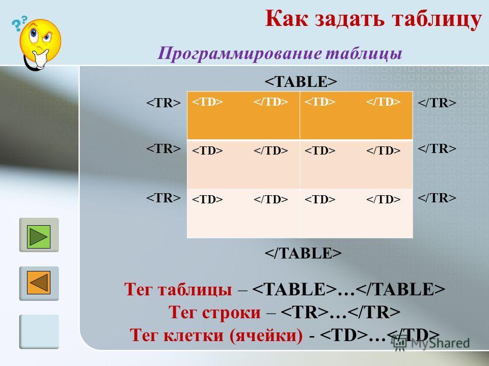 Как задать таблицу Программирование таблицы Тег таблицы – … Тег строки – … Тег клетки (ячейки) - …