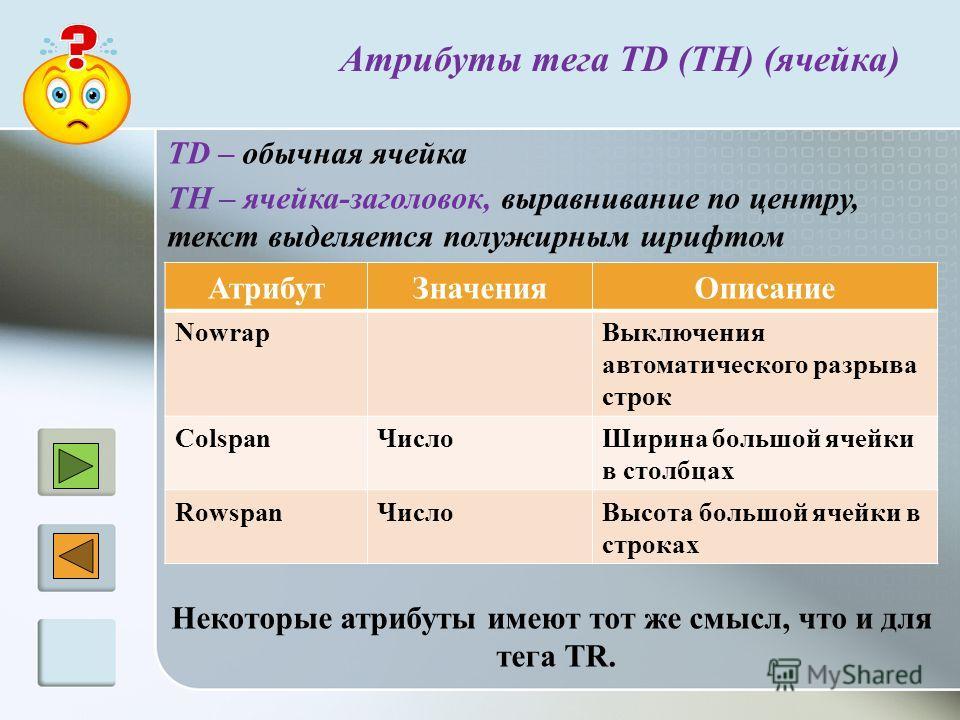 Атрибуты тега TD (TH) (ячейка) TD – обычная ячейка TH – ячейка-заголовок, выравнивание по центру, текст выделяется полужирным шрифтом АтрибутЗначенияОписание NowrapВыключения автоматического разрыва строк ColspanЧислоШирина большой ячейки в столбцах