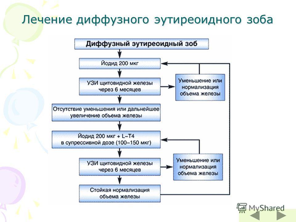 Лечение диффузного эутиреоидного зоба