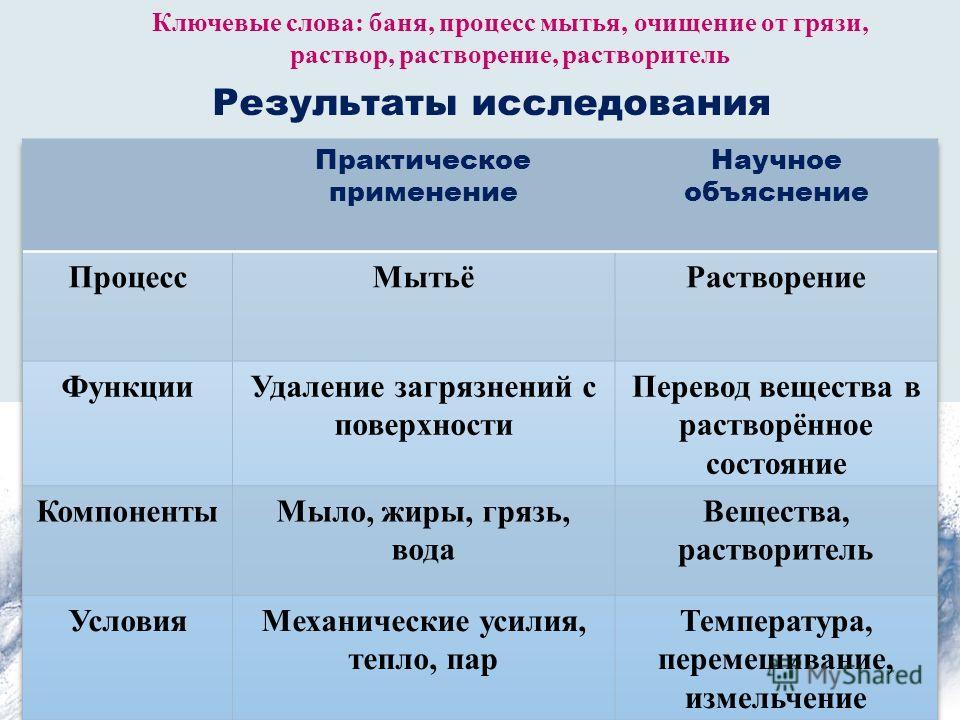 Результаты исследования Ключевые слова: баня, процесс мытья, очищение от грязи, раствор, растворение, растворитель