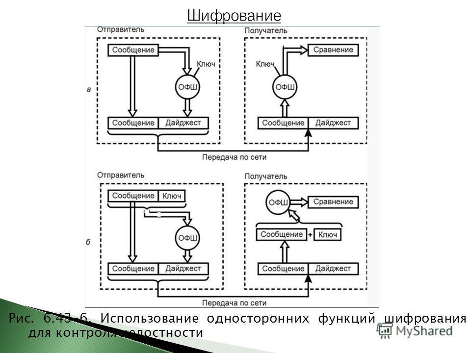 Рис. 6.43-6. Использование односторонних функций шифрования для контроля целостности