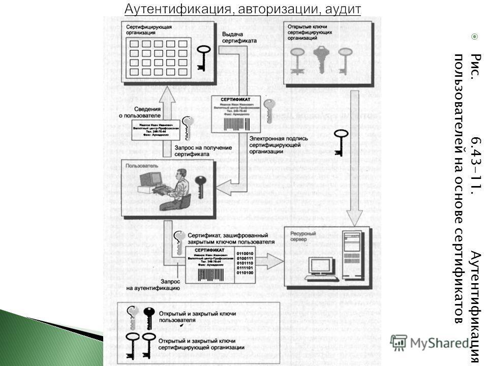 Рис. 6.43-11. Аутентификация пользователей на основе сертификатов