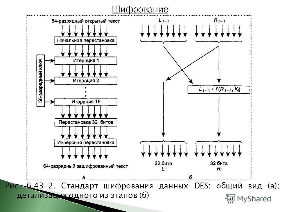 Рис. 6.43-2. Стандарт шифрования данных DES: общий вид (а); детализация одного из этапов (б)