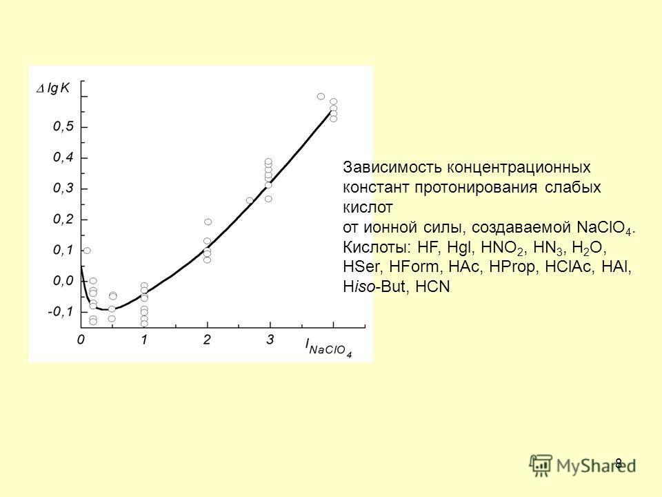 8 Зависимость концентрационных констант протонирования слабых кислот от ионной силы, создаваемой NaClO 4. Кислоты: HF, Hgl, HNO 2, HN 3, H 2 O, HSer, HForm, HAc, HProp, HClAc, HAl, Hiso-But, HCN