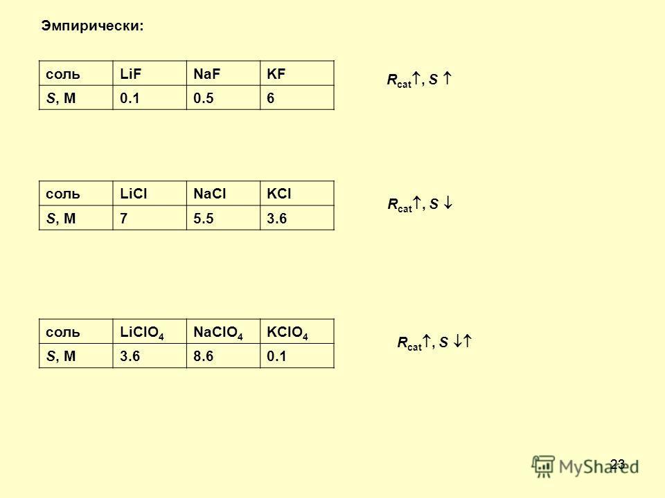 23 Эмпирически: сольLiFNaFKF S, M0.10.56 R cat, S сольLiClNaClKCl S, M75.53.6 R cat, S сольLiClO 4 NaClO 4 KClO 4 S, M3.68.60.1 R cat, S