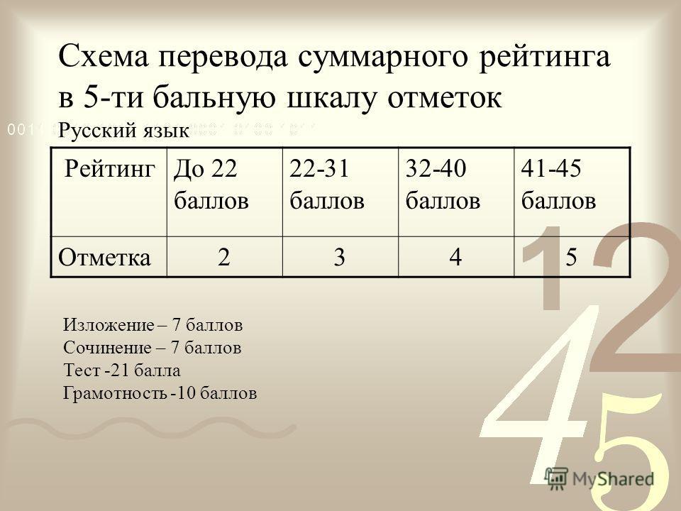 Схема перевода суммарного рейтинга в 5-ти бальную шкалу отметок Русский язык РейтингДо 22 баллов 22-31 баллов 32-40 баллов 41-45 баллов Отметка2345 Изложение – 7 баллов Сочинение – 7 баллов Тест -21 балла Грамотность -10 баллов