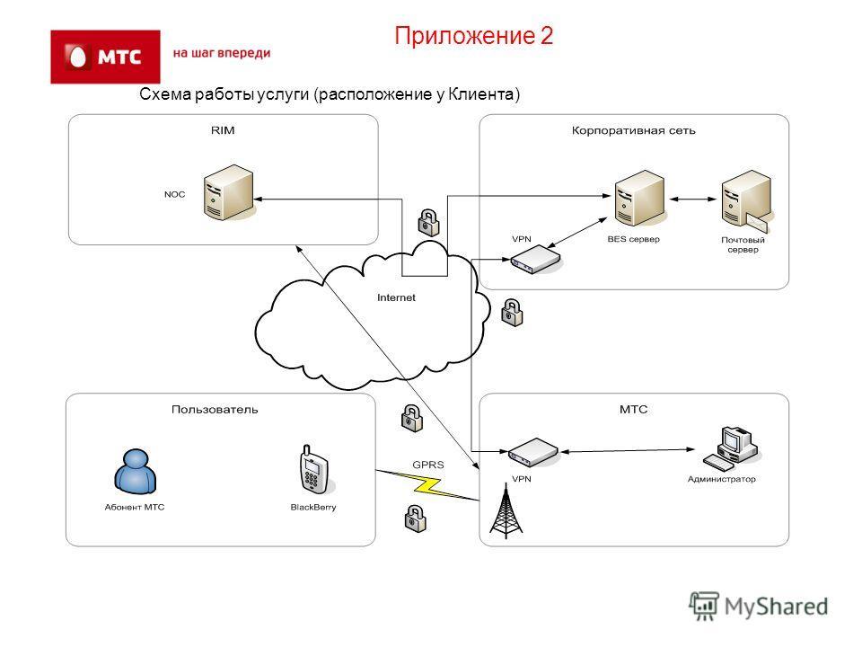Схема работы услуги (расположение у Клиента) Приложение 2