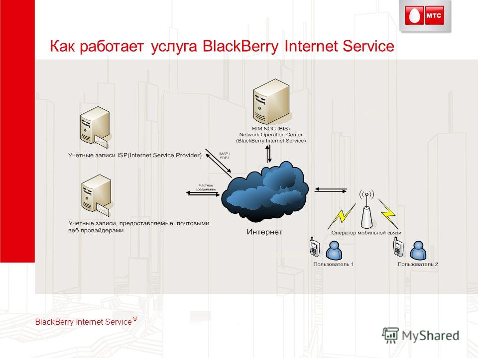 Как работает услуга BlackBerry Internet Service VPL Softpacks Email IM Text BlackBerry Internet Service ®