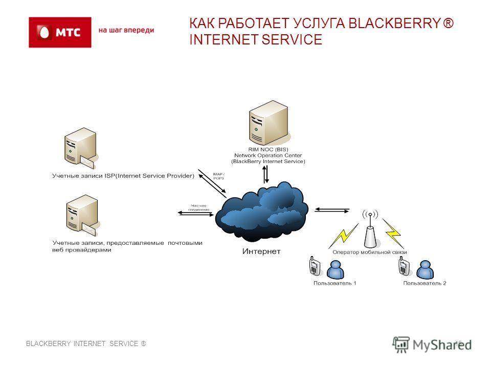 КАК РАБОТАЕТ УСЛУГА BLACKBERRY ® INTERNET SERVICE BLACKBERRY INTERNET SERVICE ®15