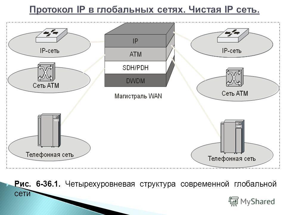 Рис. 6-36.1. Четырехуровневая структура современной глобальной сети