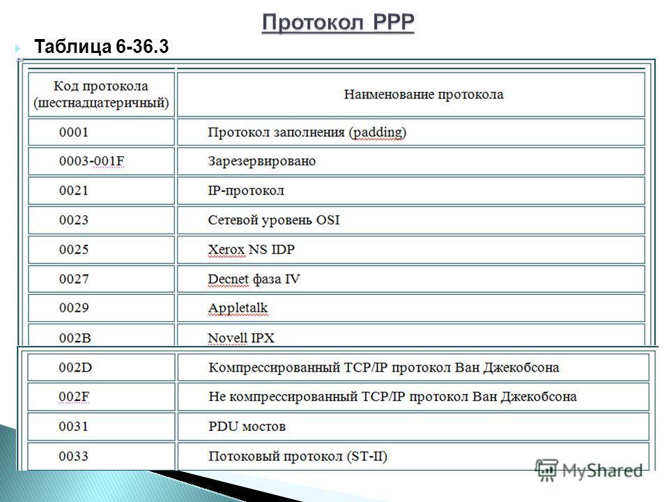 Таблица 6-36.3