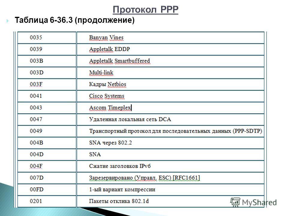 Таблица 6-36.3 (продолжение)