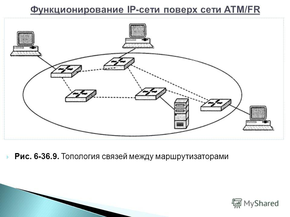 Рис. 6-36.9. Топология связей между маршрутизаторами