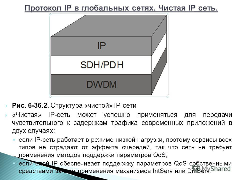 Рис. 6-36.2. Структура «чистой» IP-сети «Чистая» IP-сеть может успешно применяться для передачи чувствительного к задержкам трафика современных приложений в двух случаях: если IP-сеть работает в режиме низкой нагрузки, поэтому сервисы всех типов не с