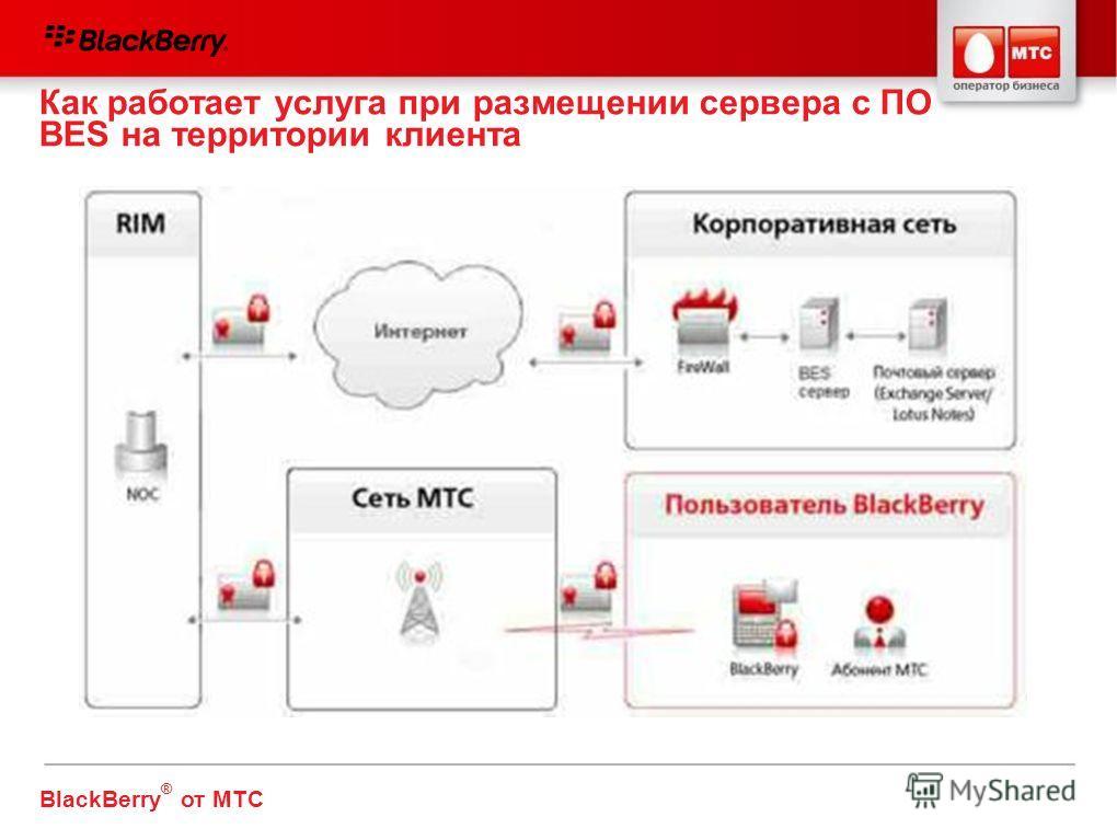 Как работает услуга при размещении сервера с ПО BES на территории клиента VPN или прямое соединение BlackBerry ® от МТС