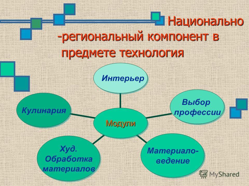 Национально -региональный компонент в предмете технология Модули Интерьер Выбор профессии Материало- ведение Худ. Обработка материалов Кулинария