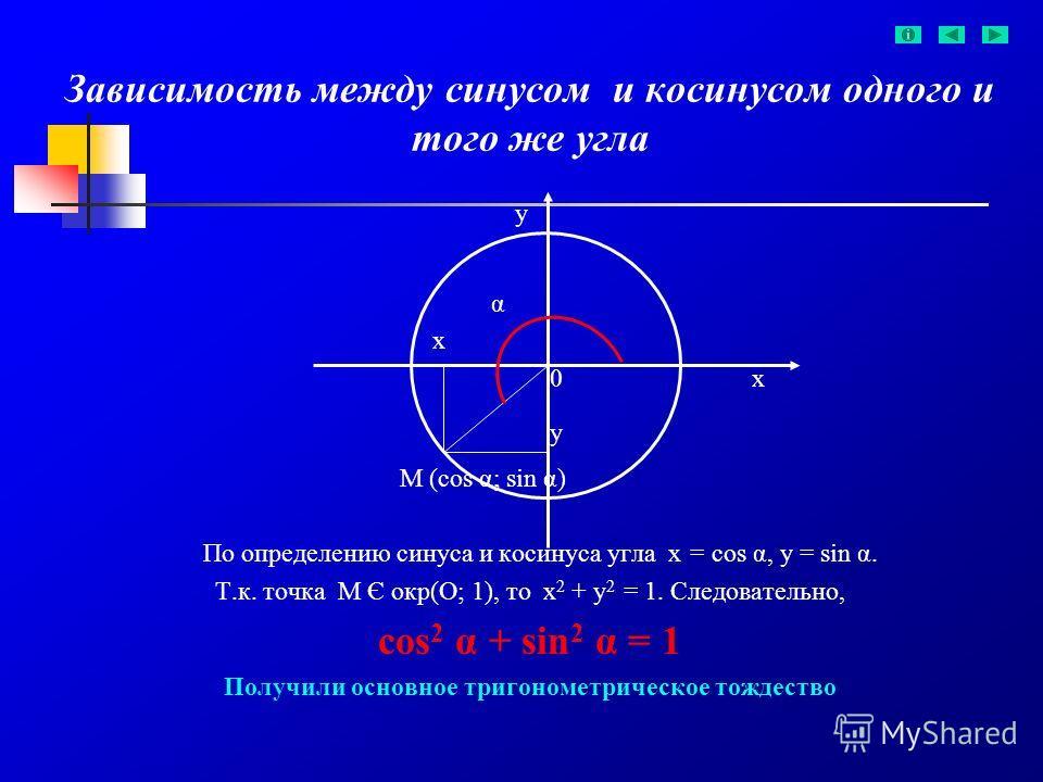 Зависимость между синусом и косинусом одного и того же угла у α х 0 х у М (cos α; sin α) По определению синуса и косинуса угла х = cos α, у = sin α. Т.к. точка М Є окр(О; 1), то х 2 + у 2 = 1. Следовательно, cos 2 α + sin 2 α = 1 Получили основное тр