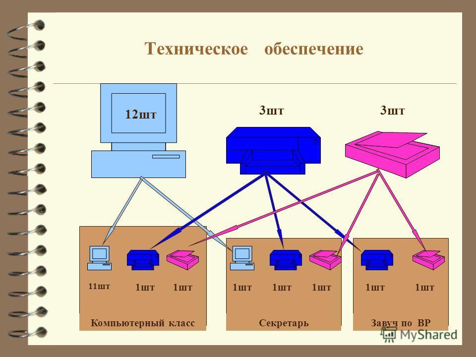 Техническое обеспечение 3шт 12шт Компьютерный классСекретарьЗавуч по ВР 11шт 1шт