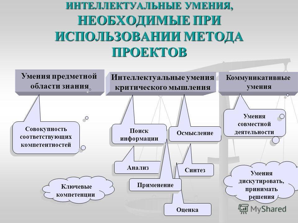 ИНТЕЛЛЕКТУАЛЬНЫЕ УМЕНИЯ, НЕОБХОДИМЫЕ ПРИ ИСПОЛЬЗОВАНИИ МЕТОДА ПРОЕКТОВ Интеллектуальные умения критического мышления Умения предметной области знания Совокупность соответствующих компетентностей Ключевые компетенции Коммуникативные умения Поиск инфор