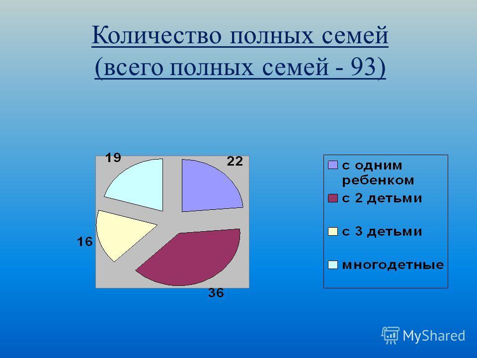 Количество полных семей (всего полных семей - 93)