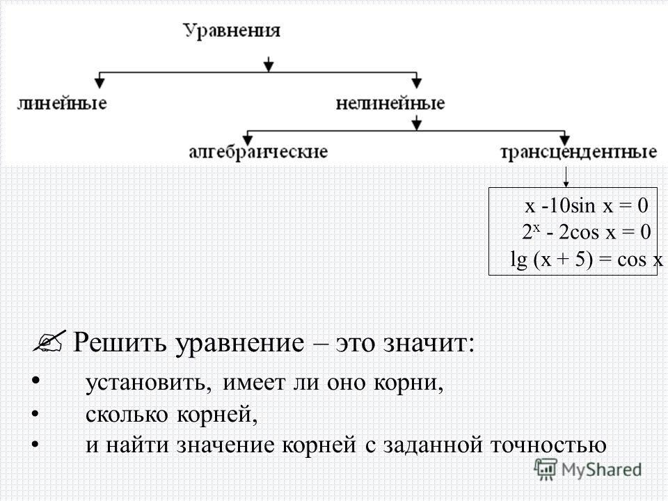 x -10sin x = 0 2 x - 2cos x = 0 lg (x + 5) = cos x Решить уравнение – это значит: установить, имеет ли оно корни, сколько корней, и найти значение корней с заданной точностью