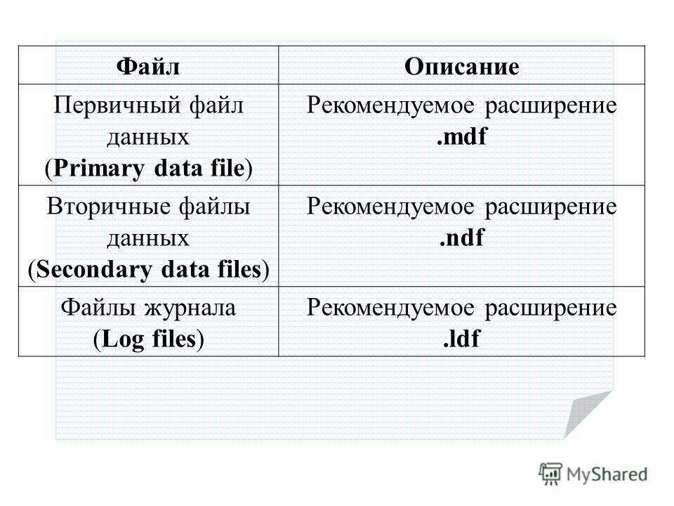 ФайлОписание Первичный файл данных (Primary data file) Рекомендуемое расширение.mdf Вторичные файлы данных (Secondary data files) Рекомендуемое расширение.ndf Файлы журнала (Log files) Рекомендуемое расширение.ldf