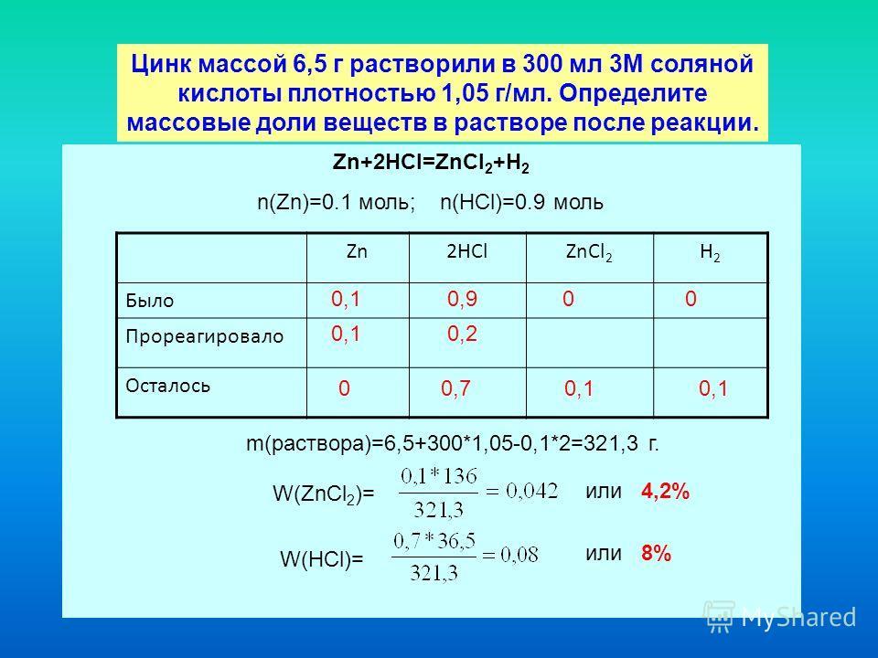 Цинк массой 6,5 г растворили в 300 мл 3М соляной кислоты плотностью 1,05 г/мл. Определите массовые доли веществ в растворе после реакции. Zn+2HCl=ZnCl 2 +H 2 n(Zn)=0.1 моль; n(HCl)=0.9 моль Zn2HClZnCl 2 H2H2 Было Прореагировало Осталось 0,1 0,2 0,1 0