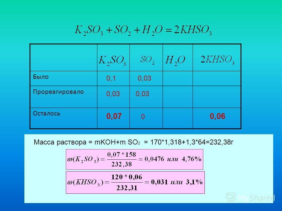 Было Прореагировало Осталось 0,1 0,03 0,03 0,07 0 0,06 Масса раствора = mKOH+m SO 2 = 170*1,318+1,3*64=232,38г