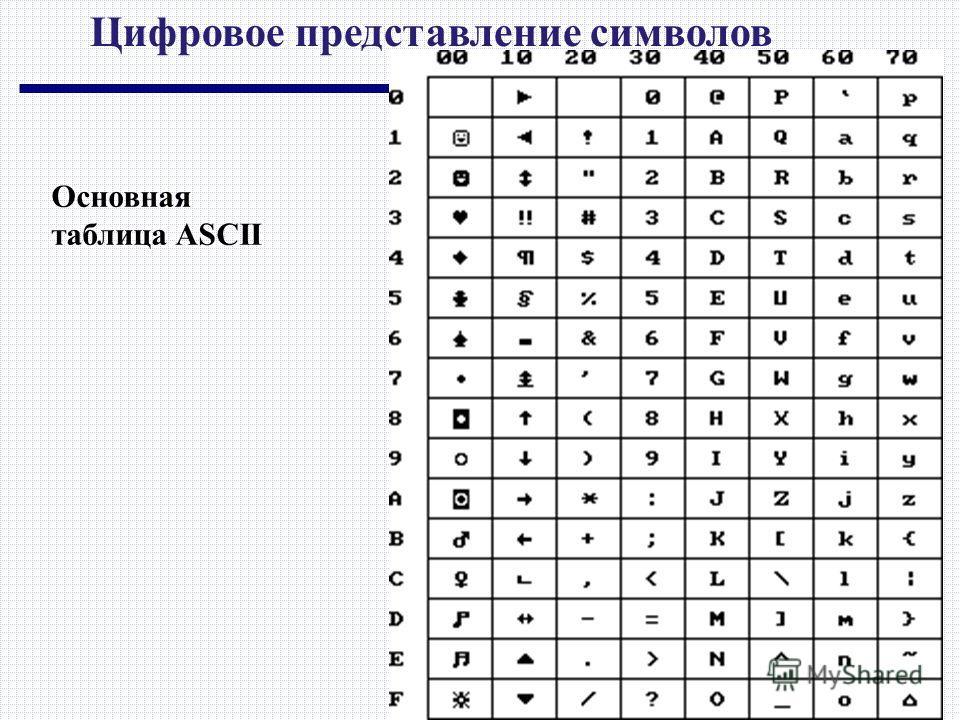 Цифровое представление символов Основная таблица ASCII