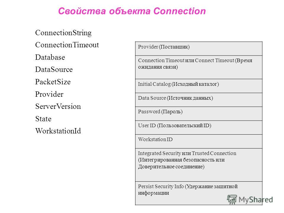 Свойства объекта Connection ConnectionString ConnectionTimeout Database DataSource PacketSize Provider ServerVersion State WorkstationId Provider (Поставщик) Connection Timeout или Connect Timeout (Время ожидания связи) Initial Catalog (Исходный ката