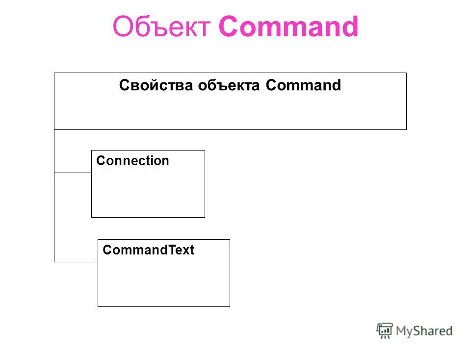 Объект Command Свойства объекта Command Connection CommandText