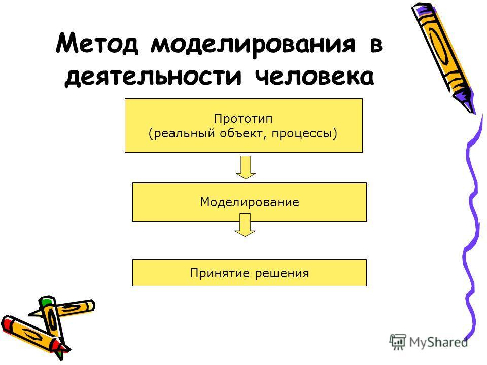Метод моделирования в деятельности человека Прототип (реальный объект, процессы) Моделирование Принятие решения