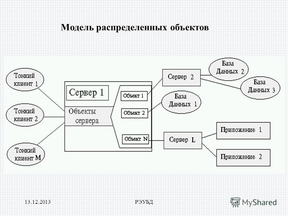 13.12.2013РЭУБД Модель распределенных объектов
