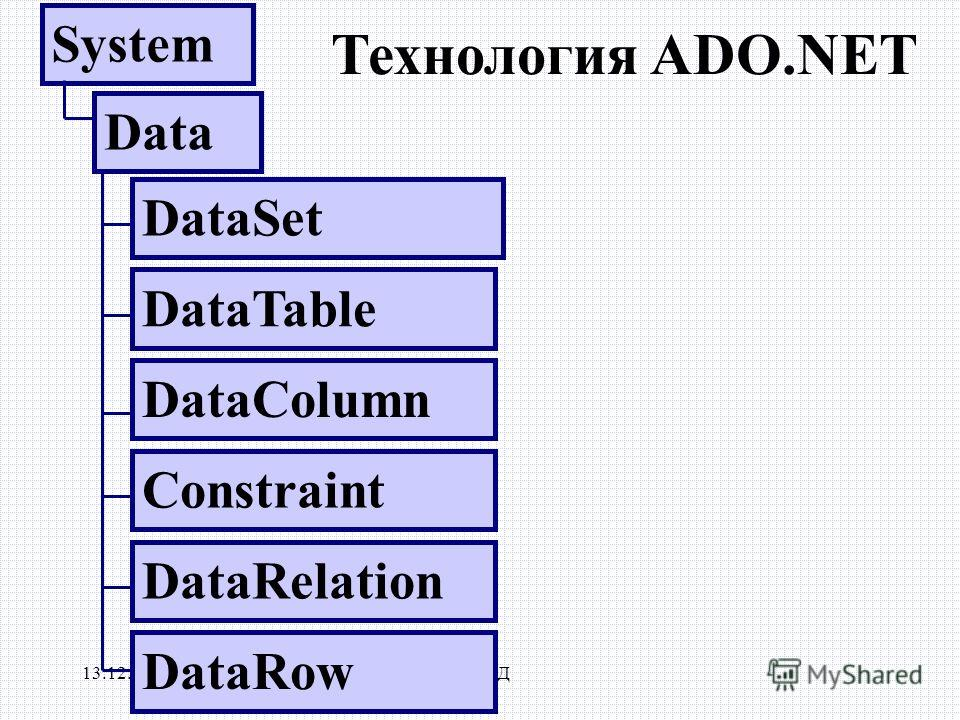 13.12.2013РЭУБД Технология ADO.NET System Data DataSet DataTable DataColumn Constraint DataRelation DataRow