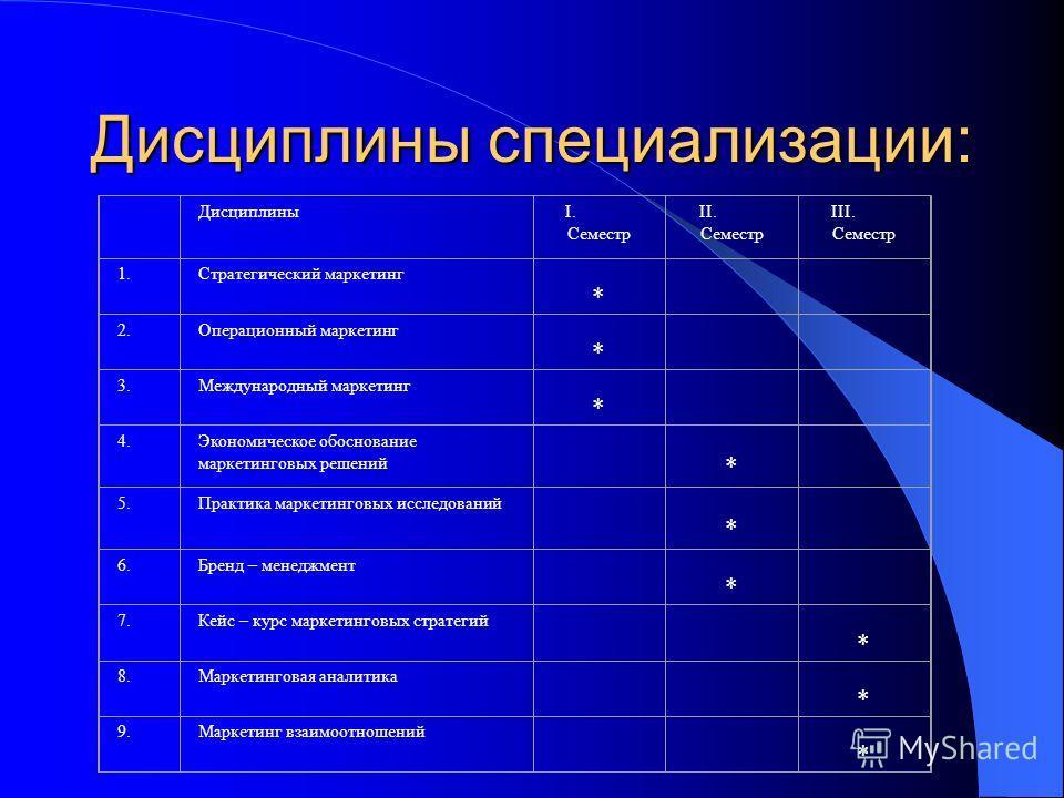 Дисциплины специализации: ДисциплиныI. Семестр II. Семестр III. Семестр 1. Стратегический маркетинг * 2. Операционный маркетинг * 3. Международный маркетинг * 4. Экономическое обоснование маркетинговых решений * 5. Практика маркетинговых исследований