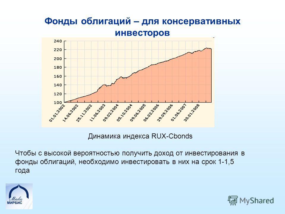 Фонды облигаций – для консервативных инвесторов Динамика индекса RUX-Cbonds Чтобы с высокой вероятностью получить доход от инвестирования в фонды облигаций, необходимо инвестировать в них на срок 1-1,5 года