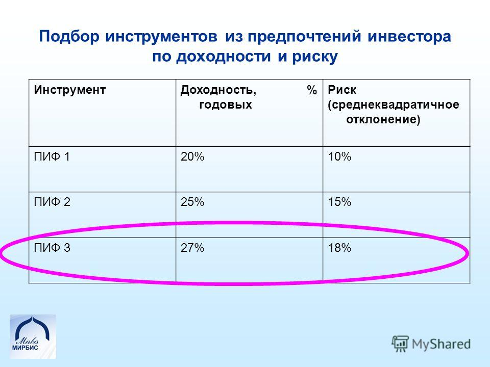 Подбор инструментов из предпочтений инвестора по доходности и риску ИнструментДоходность, % годовых Риск (среднеквадратичное отклонение) ПИФ 120%10% ПИФ 225%15% ПИФ 327%18%
