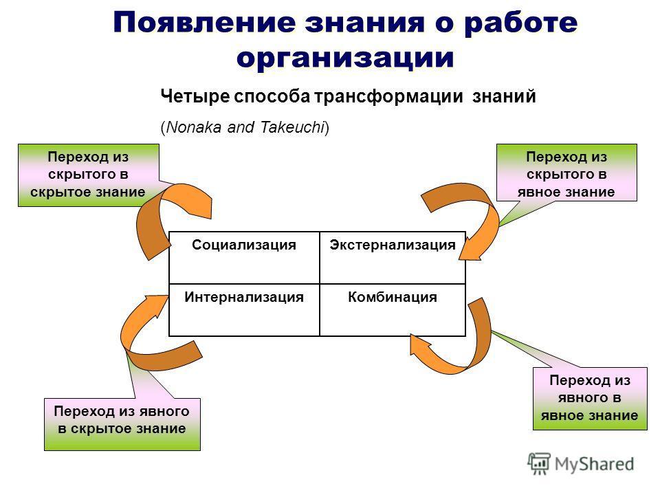 Появление знания о работе организации Социализация ИнтернализацияКомбинация Экстернализация Переход из скрытого в скрытое знание Переход из скрытого в явное знание Переход из явного в явное знание Переход из явного в скрытое знание Четыре способа тра