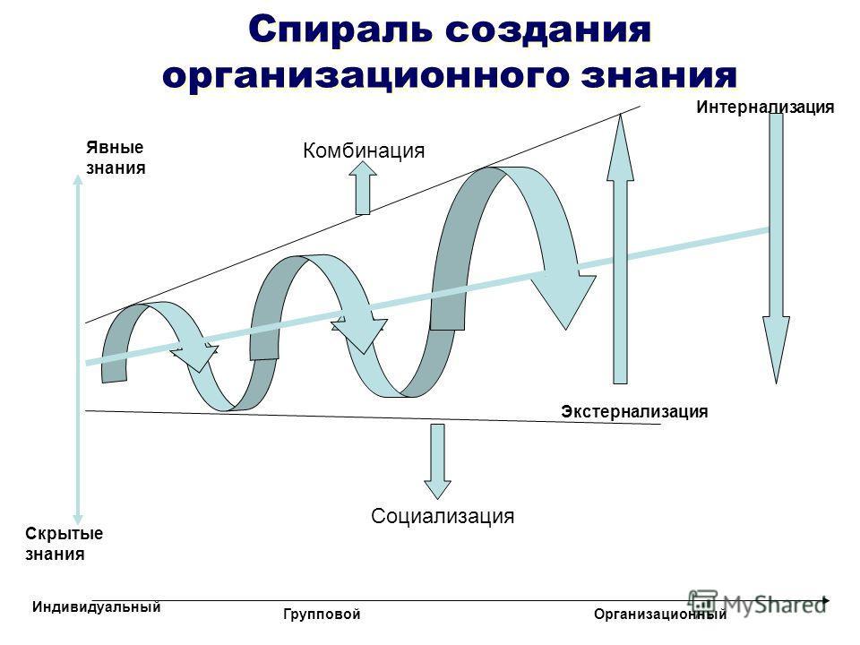 Спираль создания организационного знания Скрытые знания Явные знания Социализация Комбинация Индивидуальный ГрупповойОрганизационный Экстернализация Интернализация