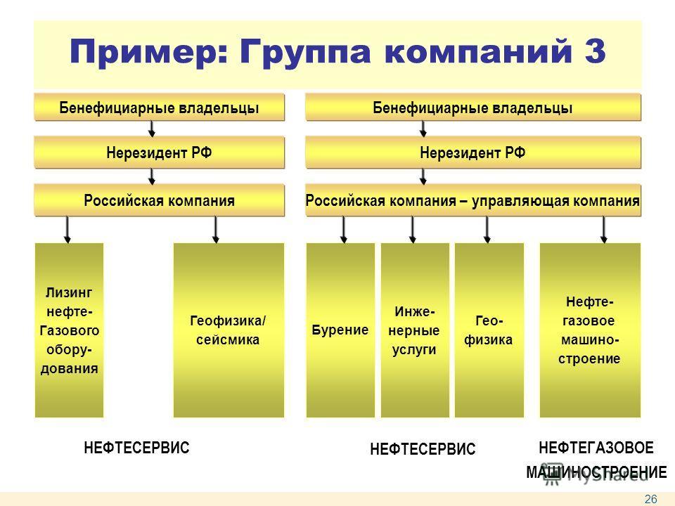 Пример: Группа компаний 3 Бенефициарные владельцы Нерезидент РФ Российская компания Лизинг нефте- Газового обору- дования Геофизика/ сейсмика Бенефициарные владельцы Нерезидент РФ Российская компания – управляющая компания Бурение Инже- нерные услуги