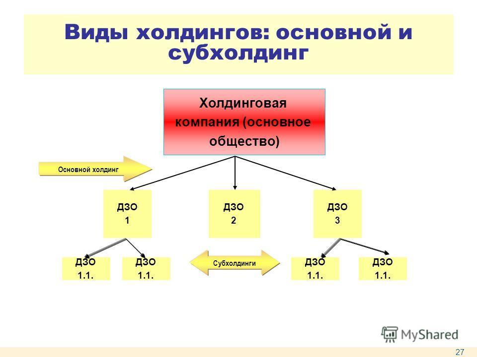 Виды холдингов: основной и субхолдинг Холдинговая компания (основное общество) ДЗО 1 ДЗО 2 ДЗО 3 ДЗО 1.1. ДЗО 1.1. ДЗО 1.1. ДЗО 1.1. Основной холдинг Субхолдинги 27