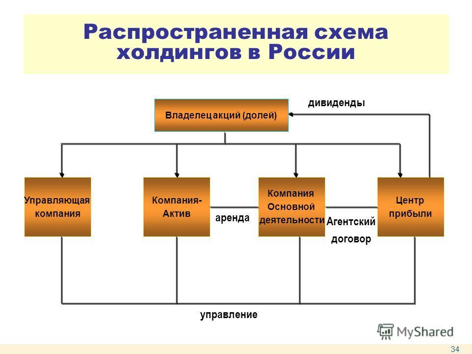 Распространенная схема холдингов в России Владелец акций (долей) Управляющая компания Компания- Актив Компания Основной деятельности Центр прибыли управление дивиденды аренда Агентский договор 34