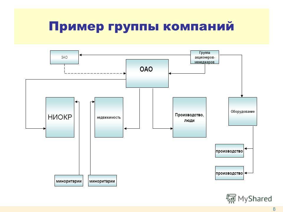 Пример группы компаний ОАО Производство, люди НИОКР Оборудование миноритарии недвижимость Группа акционеров- менеджеров ЗАО производство миноритарии 8