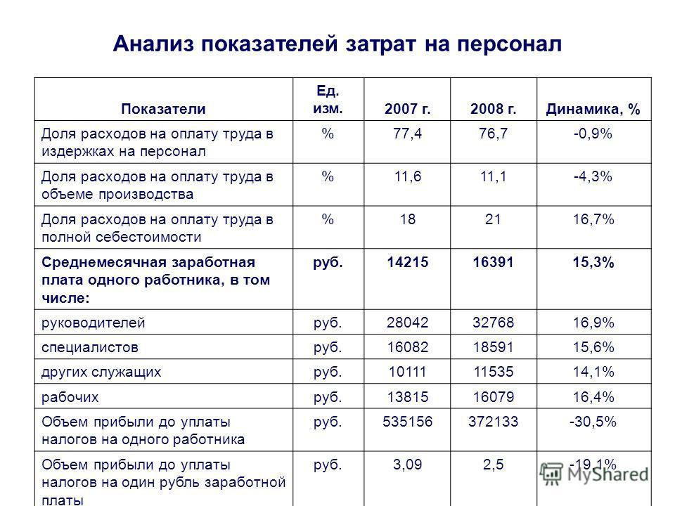 Анализ показателей затрат на персонал Показатели Ед. изм.2007 г.2008 г.Динамика, % Доля расходов на оплату труда в издержках на персонал %77,476,7-0,9% Доля расходов на оплату труда в объеме производства %11,611,1-4,3% Доля расходов на оплату труда в