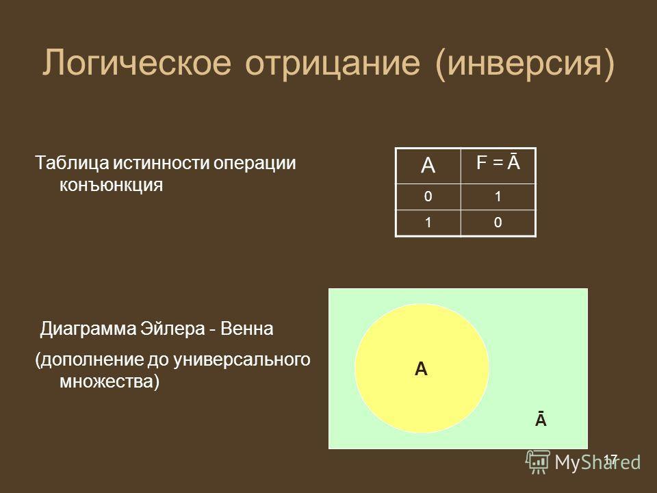 17 из 20 17 Логическое отрицание (инверсия) Таблица истинности операции конъюнкция А F = Ā 01 10 Диаграмма Эйлера - Венна А (дополнение до универсального множества) Ā