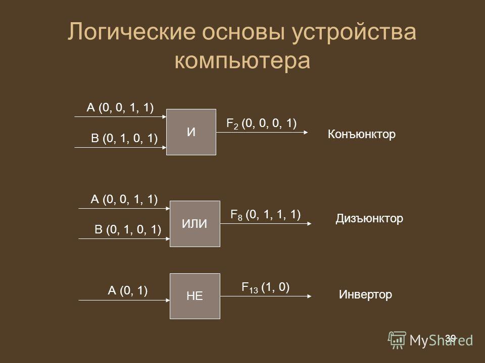 39 из 20 39 Логические основы устройства компьютера И А (0, 0, 1, 1) В (0, 1, 0, 1) F 2 (0, 0, 0, 1) ИЛИ А (0, 0, 1, 1) В (0, 1, 0, 1) F 8 (0, 1, 1, 1) НЕ А (0, 1) F 13 (1, 0) Конъюнктор Дизъюнктор Инвертор