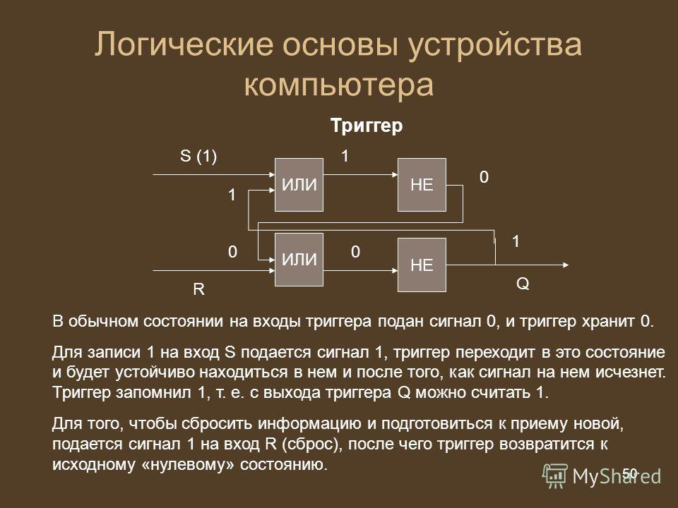 50 из 20 50 Логические основы устройства компьютера Триггер ИЛИ НЕ 1 0 1S (1) R 0 0 1 Q В обычном состоянии на входы триггера подан сигнал 0, и триггер хранит 0. Для записи 1 на вход S подается сигнал 1, триггер переходит в это состояние и будет усто