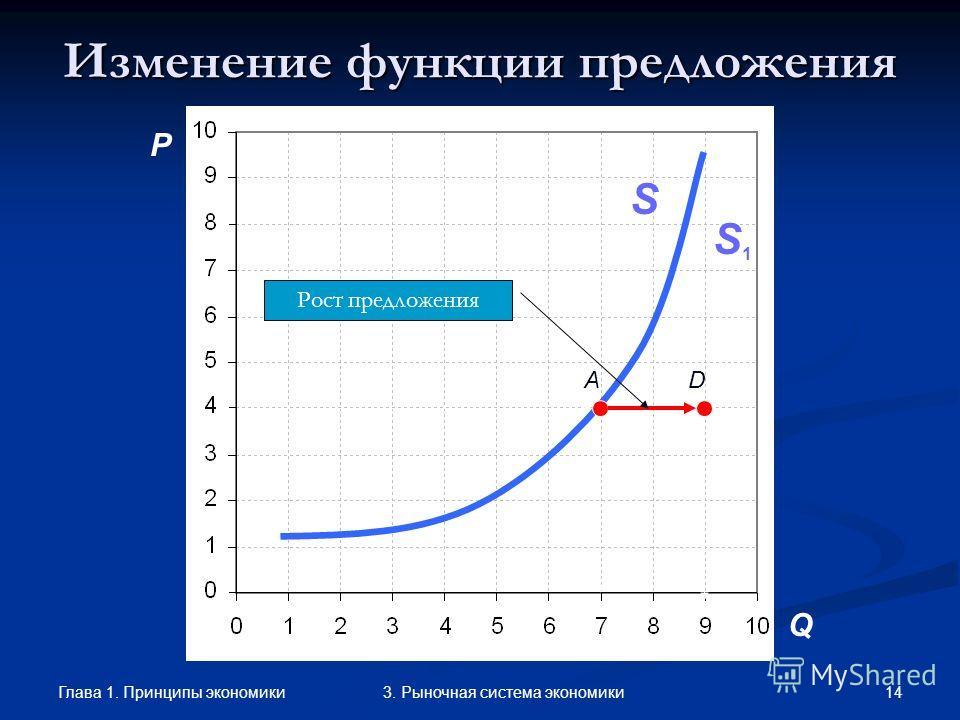 Глава 1. Принципы экономики 133. Рыночная система экономики Закон предложения (law of supply) величина предложения находится в прямой зависимости от цены: выше цена выше предложение выше цена выше предложение ниже цена ниже предложение ниже цена ниже