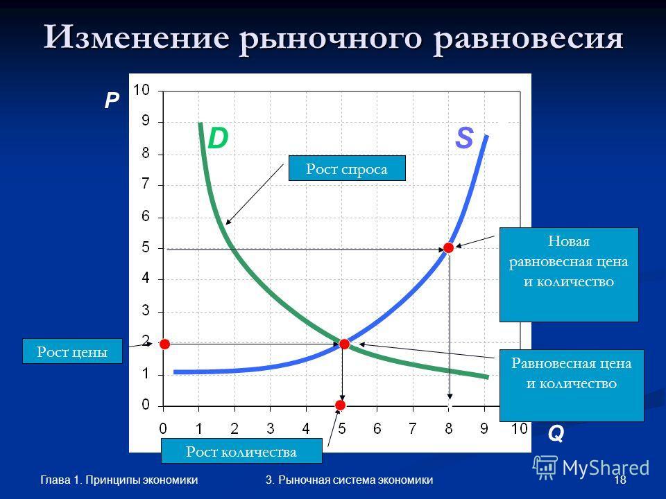 Глава 1. Принципы экономики 173. Рыночная система экономики Графики спроса и предложения Дженкин Флеминг (1833-1885), английский инженер и экономист, впервые представил спрос и предложение в виде пересекающихся графиков. Он же изобрел канатные дороги